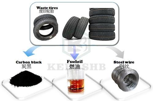废轮胎炼油环保项目是审批项目吗?能批复吗?